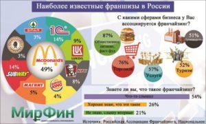 Топ франшиз в России: рейтинг самых лучших предложений