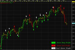 Индикаторы для форекс: лучшие сигнальные торговые и технические индикаторы