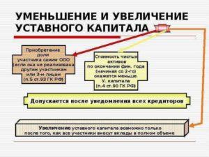 Уменьшение уставного капитала ООО пошаговая инструкция