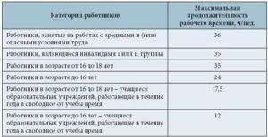 Продолжительность рабочего времени по ТК РФ