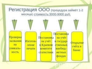 Регистрация торговой марки: самостоятельно поэтапная процедура