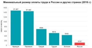Минимальная зарплата: размер минимальной зарплаты в России