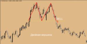 Графическая модель «Двойная вершина» ‒ правила анализа