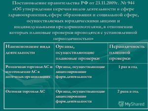 Виды деятельности ИП: список и классификация