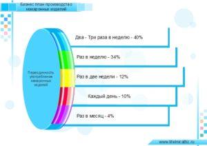 Производство макаронных изделий: бизнес план с расчетами