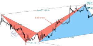 Индикатор фигуры треугольник на форекс: правила пробития нисходящего треугольника