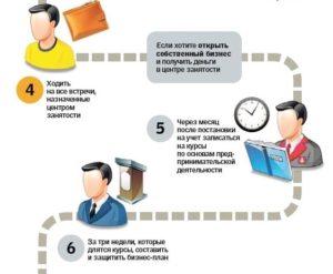 Как открыть ИП через Центр Занятости