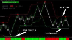 Индикаторы Форекс показывающие точки входа и выхода в рынок Forex