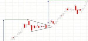 Фигура технического анализа флаг (вымпел) на рынке форекс