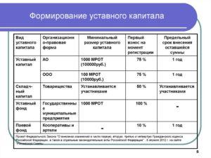 Как оплатить уставный капитал при создании ООО: порядок внесения, срок регистрации увеличения