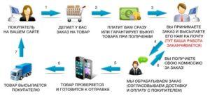 Дропшиппинг — что это такое, как работает и где искать проверенных поставщиков для интернет магазина новичкам в данной сфере