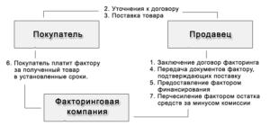 Факторинг простыми словами. Его определение, схема и виды. Договор факторинга в России в 2015 году