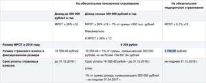 Фиксированный платеж в пенсионный фонд для ип: кбк рассчет суммы оплаты