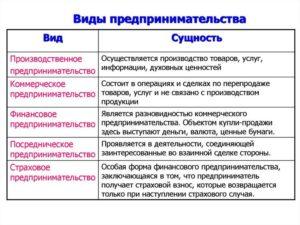 Посреднический бизнес: примеры организации бизнеса