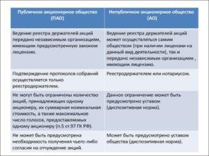 Регистрация публичных акционерных обществ и АО