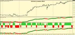 Трендовая стратегия Форекс с нестандартными индикаторами