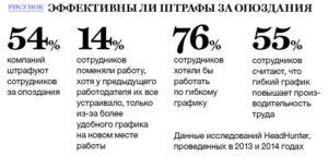 Ответственность за опоздание на работу по ТК РФ: санкции и увольнение