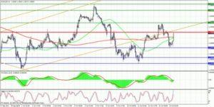 Как делать анализ рынка Форекс в реальном времени: графический технический анализ Forex