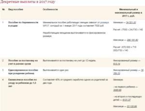 Особенности начисления декретных и больничных выплат для ИП