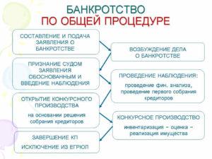 Банкротство ООО: процедура признания банкротом