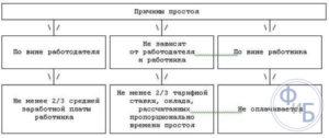 Вынужденный простой по вине работодателя: оплата по 157 ТК РФ пошаговая процедура оформления