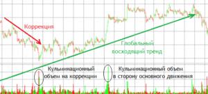 Понятие объема торгов на рынке Форекс
