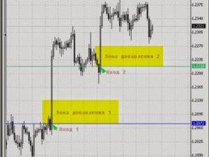 Поиск и определение правильной точки входа в рынок Forex