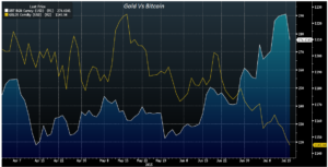 Лучшая стратегия для эффективной торговли золотом на рынке Форекс