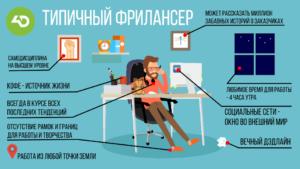 Как стать фрилансером с нуля и работать в интернете
