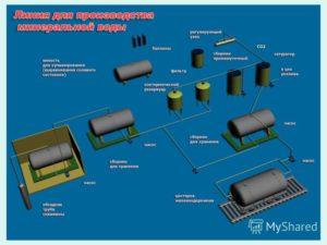 Производство минеральной питьевой воды: бизнес план и оборудование