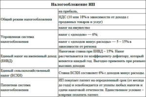 Общая система налогообложения для ИП: какие налоги общий режим