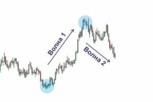 Волновой анализ на рынке Форекс - принцип Эллиота доступным языком