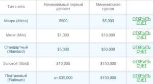 Минимальный депозит на Форекс - какая минимальная сумма нужна для торговли на Forex
