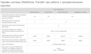 Как вывести деньги с Форекс-счета на карту банка
