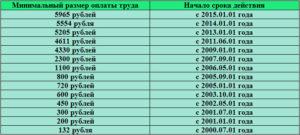 Таблица МРОТ в России по годам