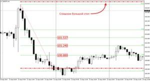 «Золотая» стратегия для Форекс. Варианты для торговли золотом