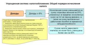 Порядок, сроки и тонкости расчета авансовых платежей на УСН