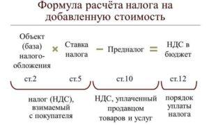 Расчет НДС: что это такое формула и пример расчета для чайников