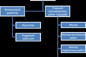 Особенности типовой должностной инструкции мастера строительных и монтажных работ