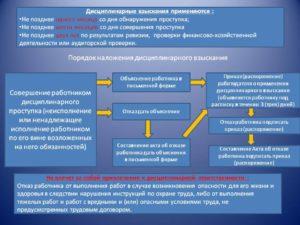 Дисциплинарное взыскание: виды срок действия порядок наложения