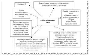 Аффилированные лица: Полный анализ понятия
