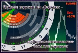 Время торгов на форекс – выбираем оптимальные часы для торговли