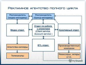 Бизнес план рекламного агентства полного цикла