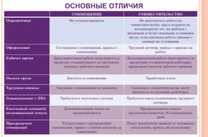 Совмещение и совместительство: в чем разница таблица отличий