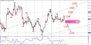 Основы технического анализа валютного рынка Форекс