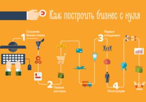 Как открыть производство саморезов: пишем бизнес-план