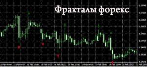 Фрактальный анализ на рынке Форекс: как работать с фракталами на рынке Forex