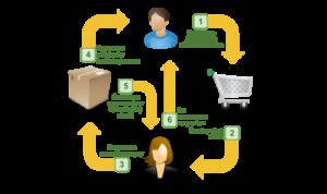 Поставщики дропшиппинга: как найти компанию поставщика
