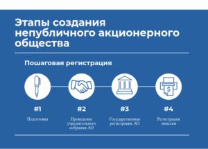 Регистрация изменений АО. Регистрация изменений ПАО