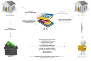 Эквайринг для малого бизнеса — что это такое, виды и характеристики торгового, мобильного и интернет-эквайринга для ИП и физических лиц, бухгалтерские проводки и учет, как установить систему, цена оборудования и где купить терминал в Москве и Санкт-Петербурге